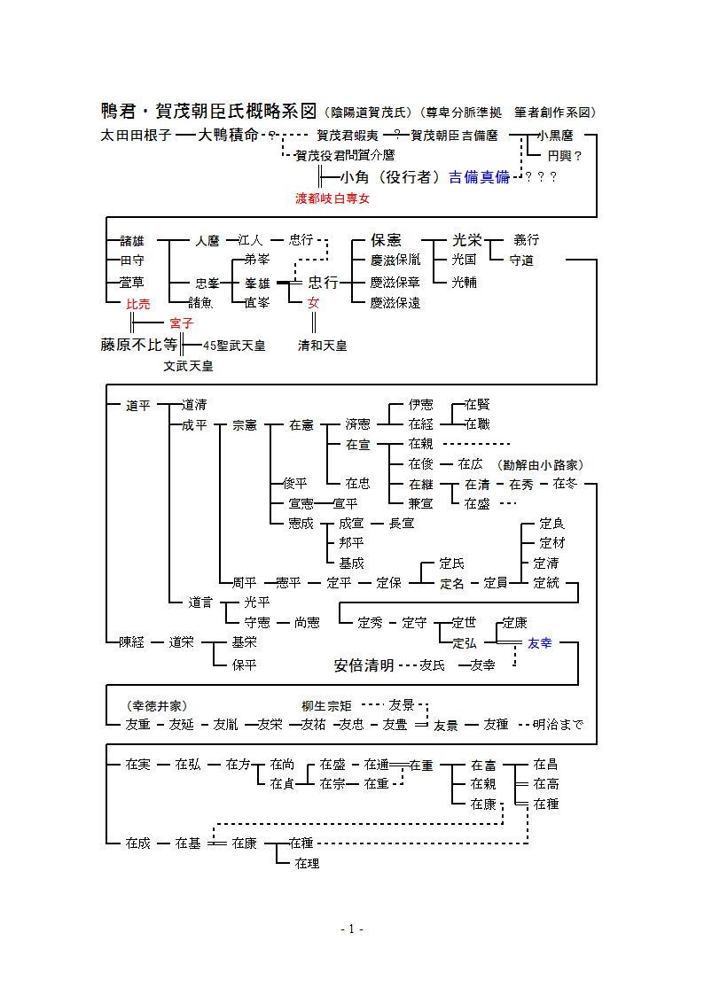 賀茂族考Ⅱ