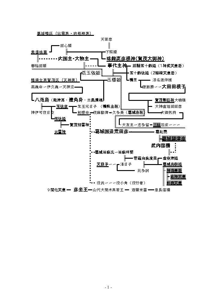 賀茂族(1)